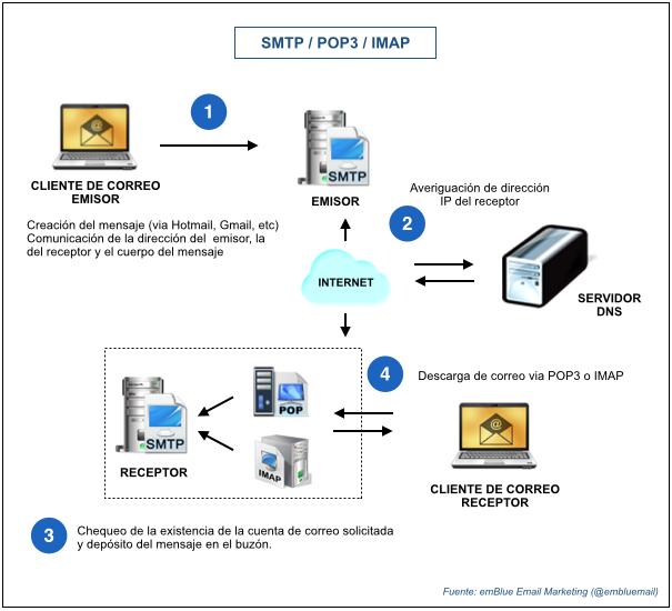 C mo funciona smtp pop3 e imap en el proceso de entrega for Protocolo pop