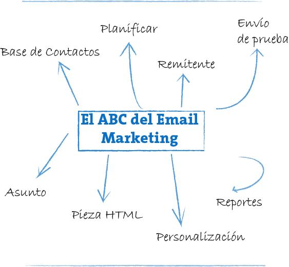 abc email marketing