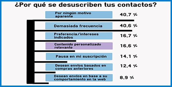 Desuscriptos_porcentajes