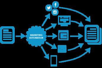 ¿De qué hablamos cuando hablamos de Marketing Automation?