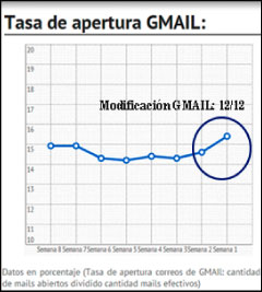graficogmail2illustrator