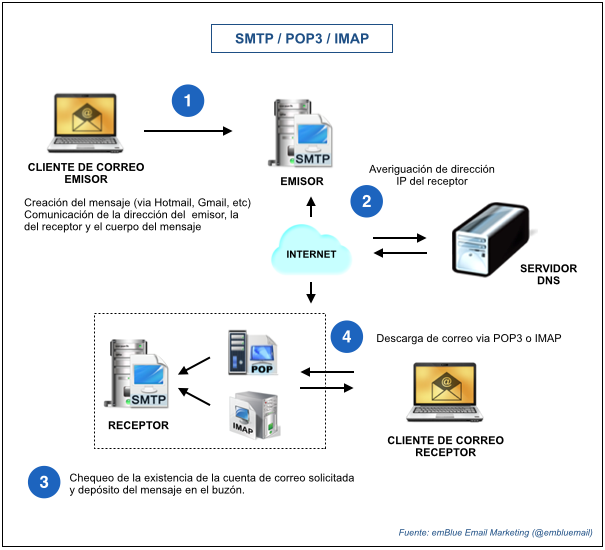 SMPT, POP3 e IMAP. emBlue Email Marketing