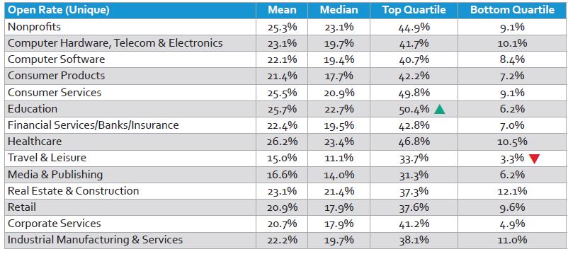 Open Rate por industria - fuente marketingland