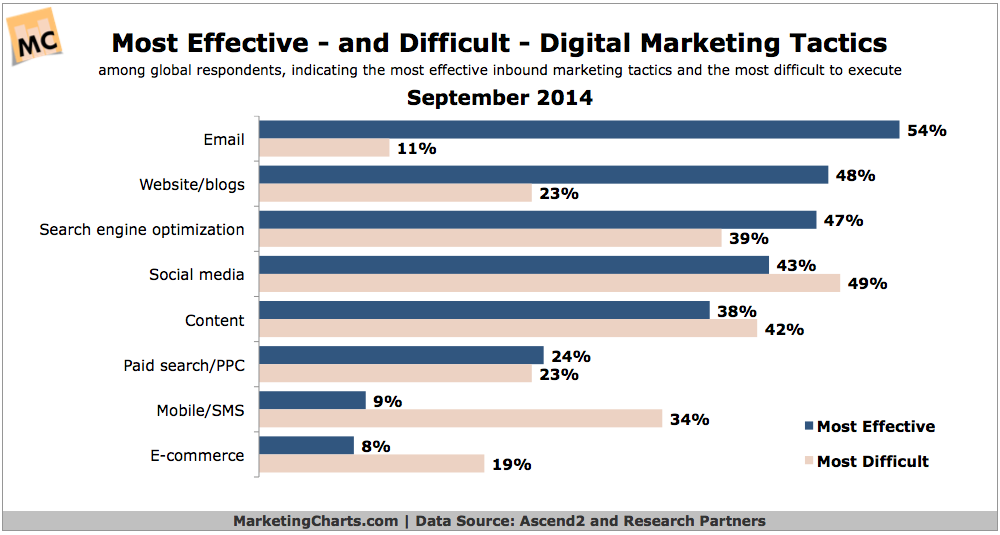 Ascend2-Most-Effective-Difficult-Digital-Marketing-Tactics-Sept2014