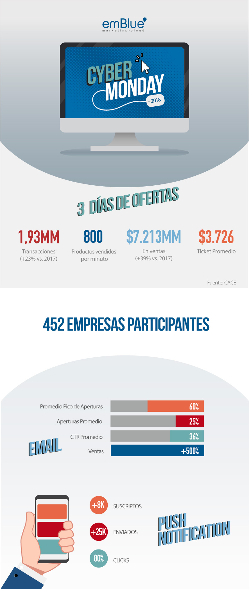 infografia-cyber-monday